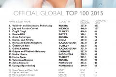 Топ 100 лидеров мира